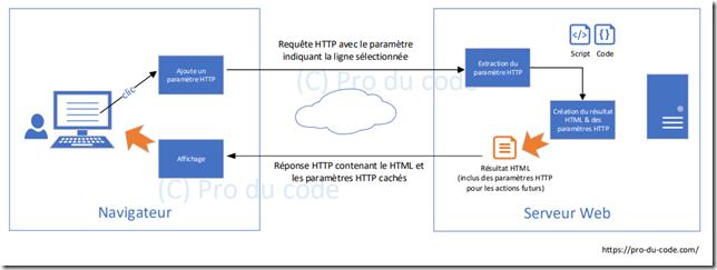 Chemin des parametres HTTP