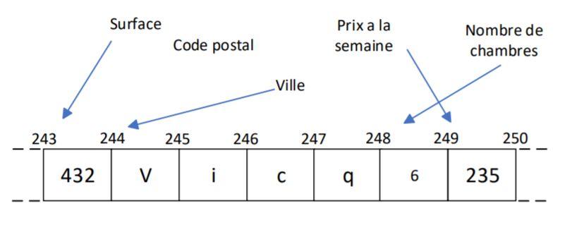 Schéma de la memoire RAM avec données et étiquettes